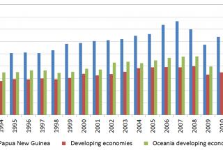 Economic Development in PNG